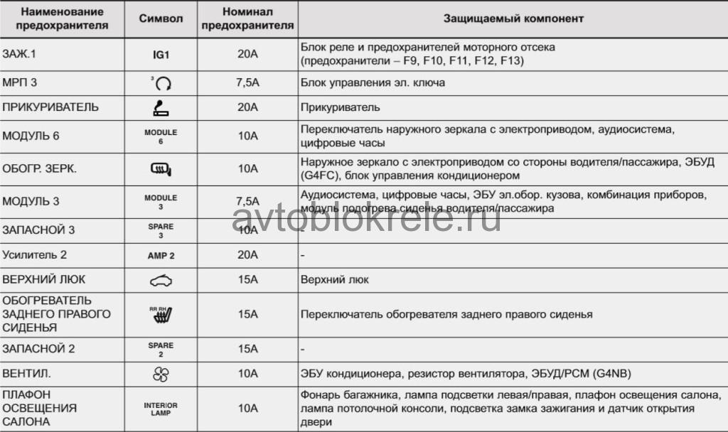 Схема всех предохранителей и расшифровка